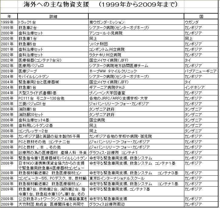 2009humanitalian aid oversea list